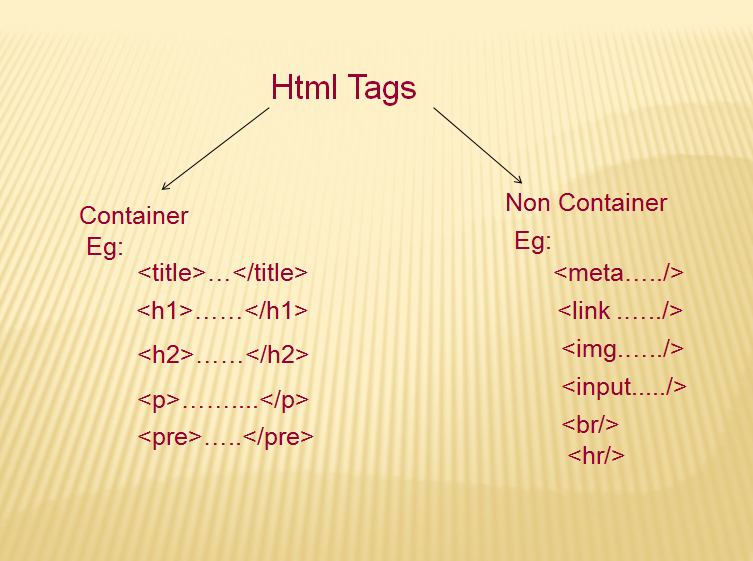 Html Tags Html Element Attributes Phptpoint Com