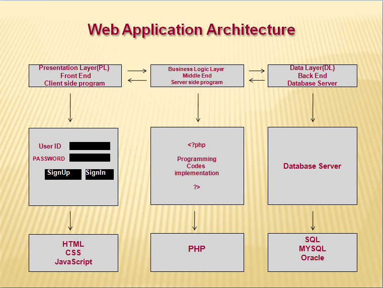 Php tutorial php tutorial for beginners for Architecture application web