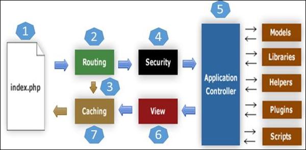 CodeIgniter App Architecture